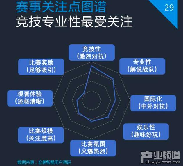 企鹅智酷:2017中国电竞发展报告