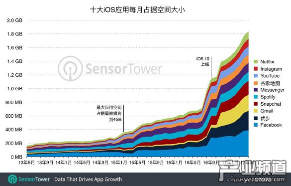 iPhone热门应用占空间4年增1000% CoC体积扩大2倍