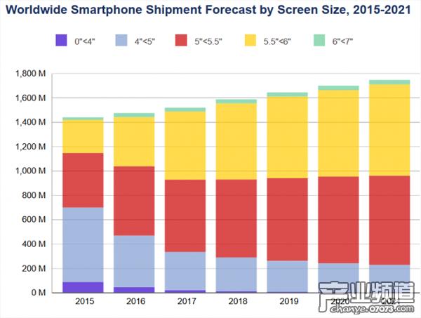 全球市场智能设备出货量统计(按照屏幕大小)