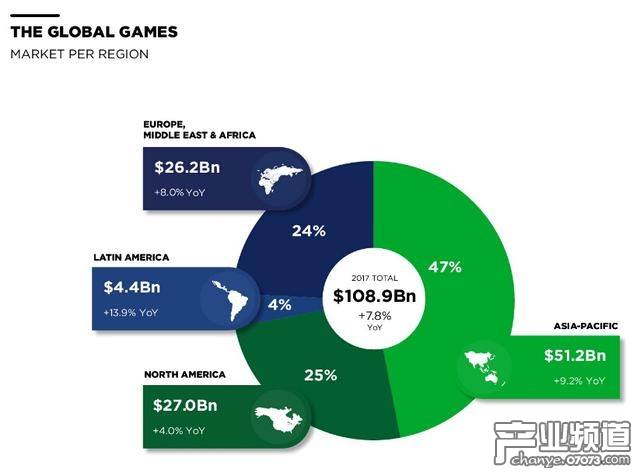 2020年全球游戏收入将达1284.6亿美元