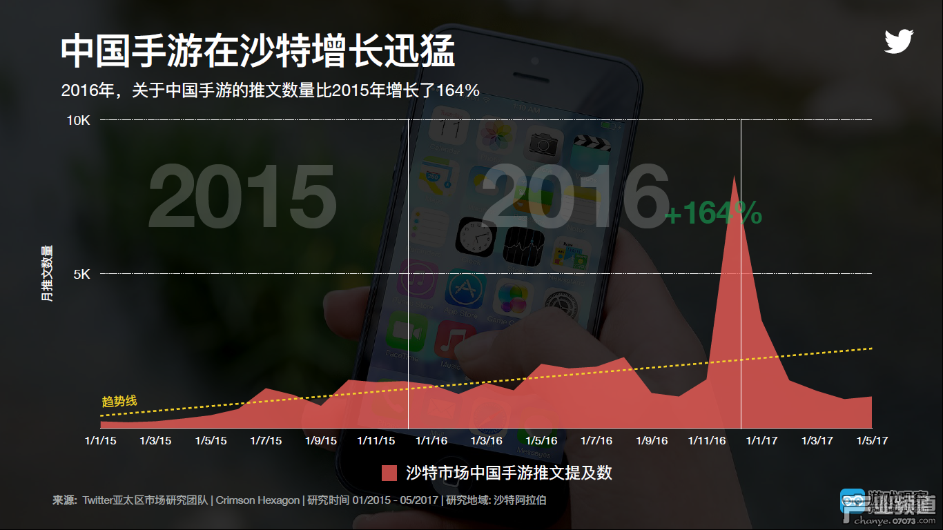 Twitter最新研究报告分析中国出海游戏在日本和沙特的表现