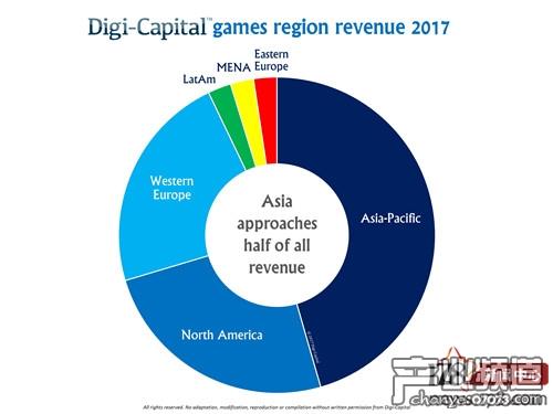 2017年游戏软硬件收入区域划分,近半属于亚太地区