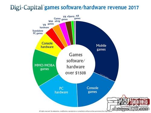 2017年游戏软硬件收入细分,手机游戏占比最大