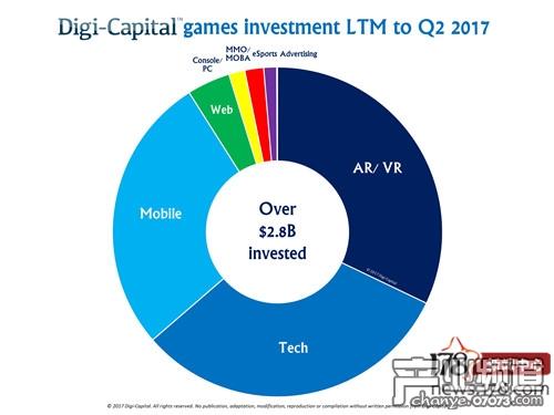过去12个月的游戏业投资情况