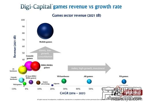2021的游戏软硬件收入与近五年的年复合增长率