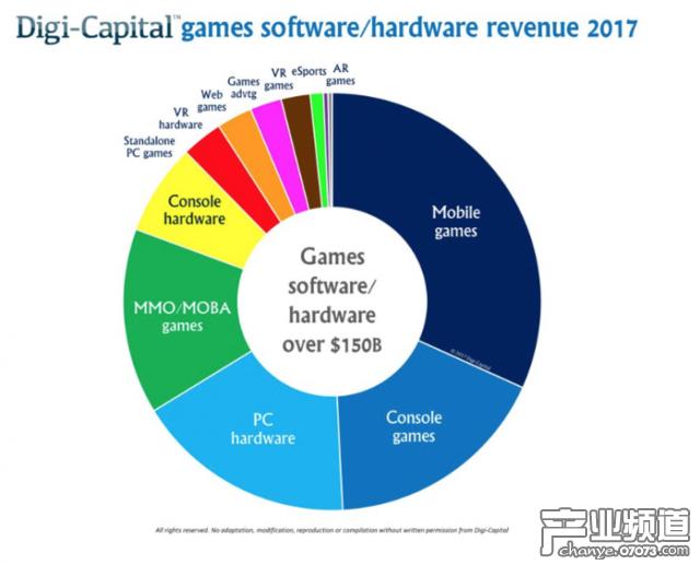 2021年AR游戏收入达70亿美元 超过VR游戏