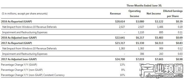 第四季度微软公司的总收入