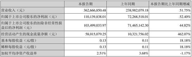 天舟文化上半年营收3.63亿 移动网游营收2.34亿