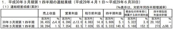 DeNA2018财年Q1净赚53亿日元 手游氪金带动收益