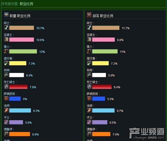 魔兽实时人口普查:双阵营盗贼增加,恶魔猎手减少