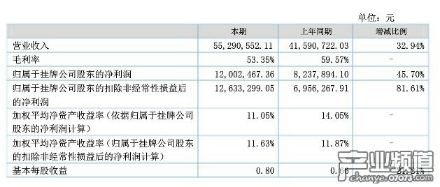 人人游戏半年财报:净利1200万 主播经纪促进业绩增长
