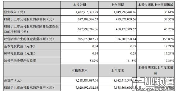 巨人网络2017上半年净利6.97亿元 同比增长39.55%