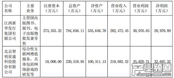 智明星通主要财务数据