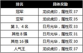 新一届跨服争霸赛9月6日火爆开战