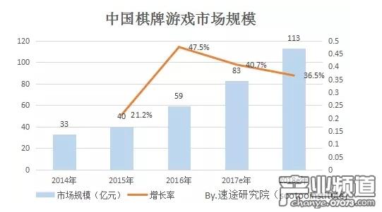 棋牌游戏市场规模平均增长率为36.5%