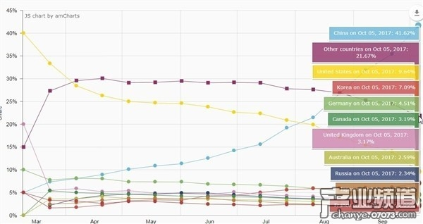 《绝地求生》热卖全靠亚洲 中国玩家占42%
