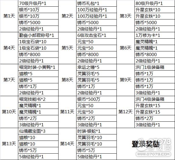 14日登录奖励明细.png