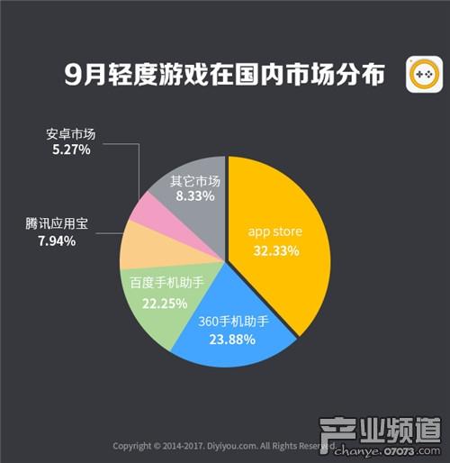 第一手游网2017年9月手游曝光度数据报告