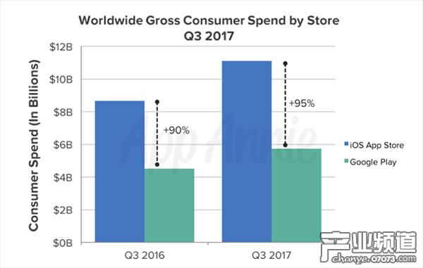 第三季度App Store与Google Play用户消费