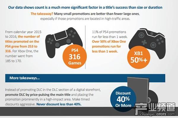 游戏促销可刺激收入增长 折扣力度最好在40%以上
