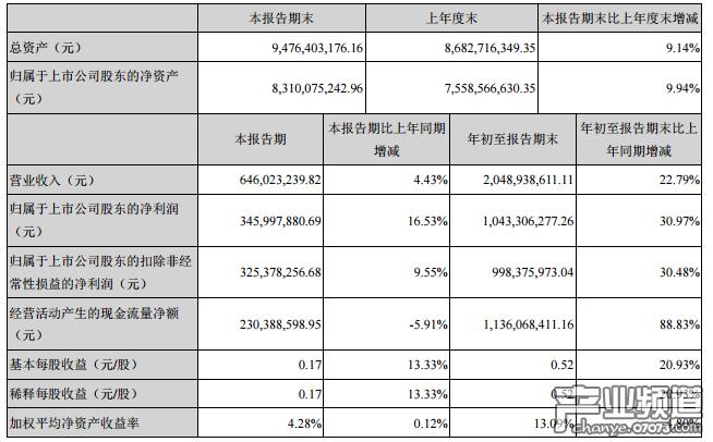 巨人网络前三季净利10.43亿元 全年预盈超12亿元