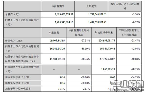 冰川网络Q3营收6901万元 净利润1634万元