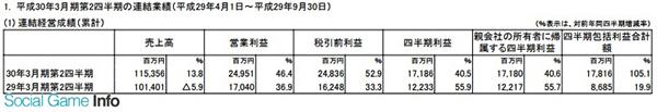 手游收益表现强劲 科乐美半年净赚171亿日元