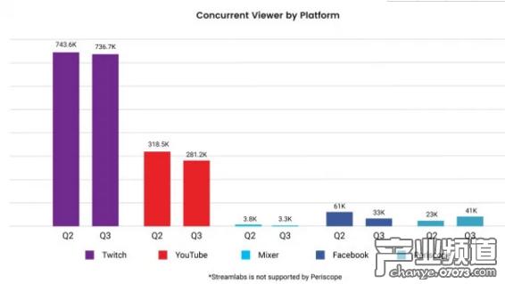 Twitch、YouTube等平台的游戏直播视频同时在线观众人数对比