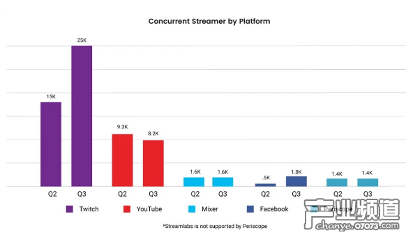 Twitch、YouTube等平台的同时在线游戏主播人数对比