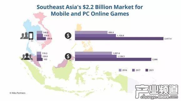东南亚游戏市场价值将达到22亿美元