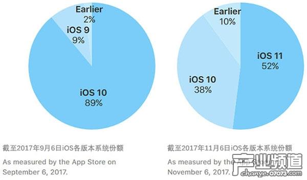 iOS 11的覆盖率