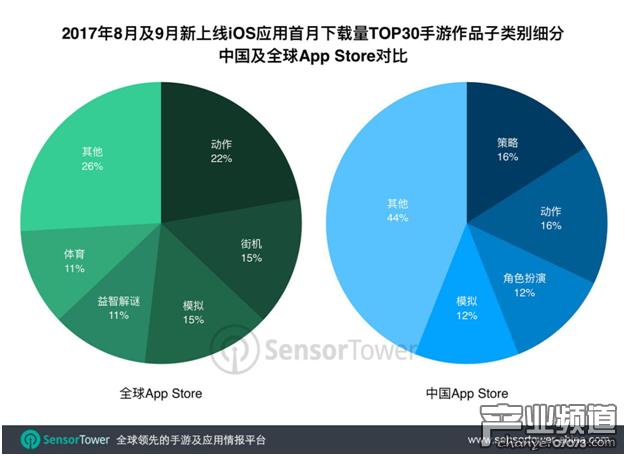 8-9月新上线应用首月下载量TOP30:游戏主宰中国及全球App Store