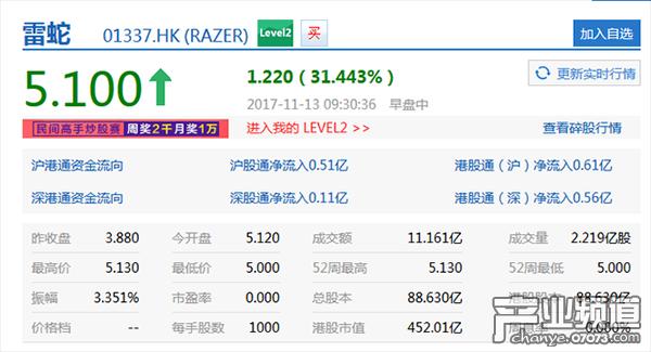 雷蛇登陆港股上市首日 股价开盘暴涨31.44%