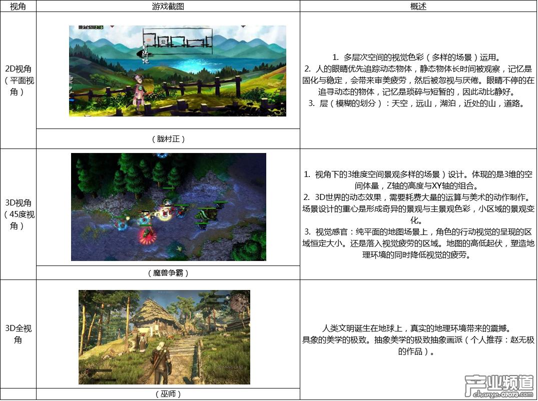 从角色、场景、故事入手 教你快速塑造游戏世界