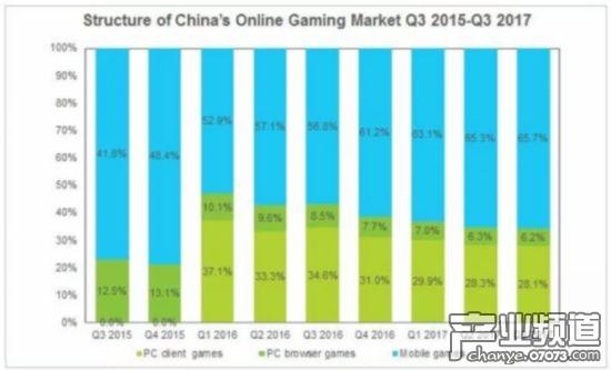 中国在线游戏市场收入结构变化