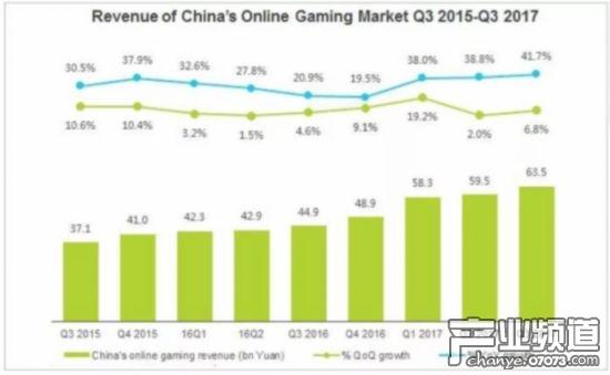 中国在线游戏市场收入增长趋势