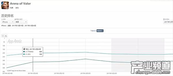 海外版《王者荣耀》在美国上线一周的成绩
