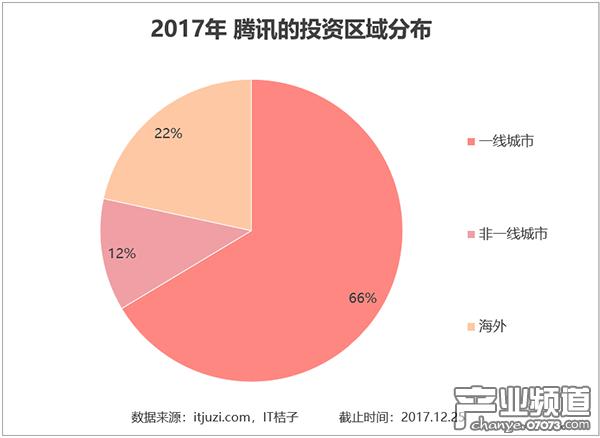 一线城市占比 66% 海外投资占比 22%