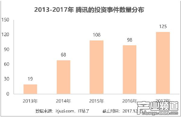 近三年整体处于投资活跃期 2017年投资数量最多