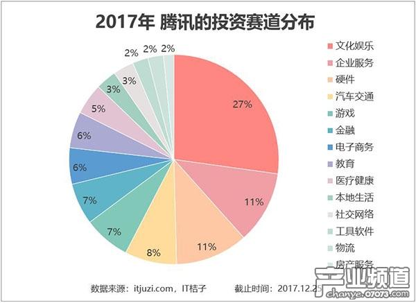 文化娱乐、企业服务、硬件 TOP3 行业占比近 50%