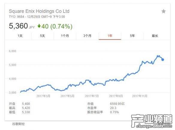 2017年游戏大厂股价涨跌一览 任天堂上涨70%竟不是第一