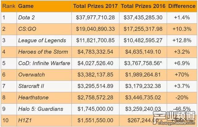 2017电竞游戏奖金排行榜:Dota2第一CS:GO第二