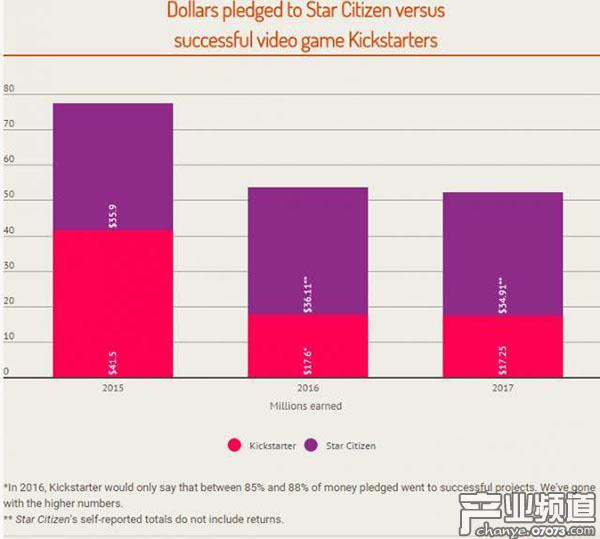 去年《星际公民》众筹到3491万美元 超Kickstarter总和