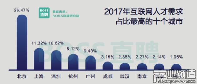 一线城市人才持续流出 杭州、成都、武汉成为互联网人新热门选择