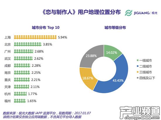 一二线城市用户占比接近60%