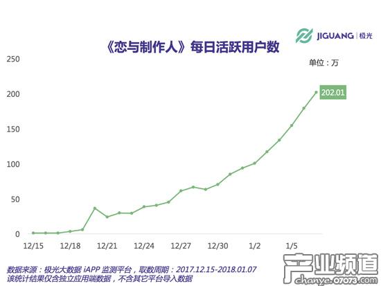 日活跃用户超200万