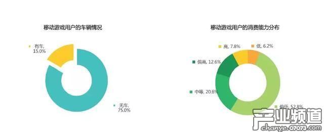 2017年国内移动游戏用户研究:消费能力整体偏低