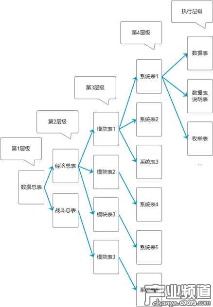 多层树状表格关系结构