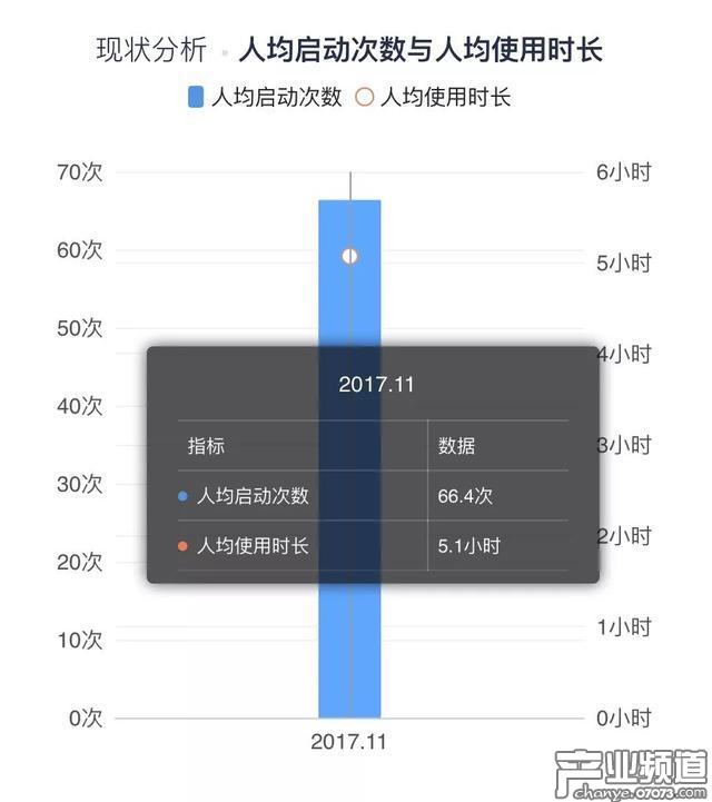 2017年11月奇迹暖暖用户人均行为