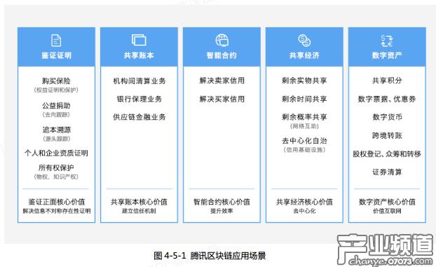 """腾讯申请注册""""以太锁""""商标 区块链项目或有新动作"""